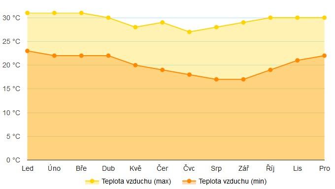 Podnebí a počasí Tanzánie
