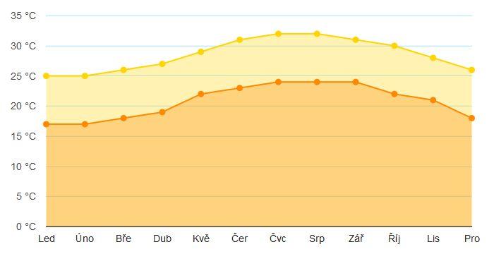 Počasí na Bahamách, průměrné teploty a předpověď na další dny