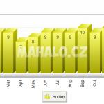Průměrný počet slunečných hodin na Zanzibaru