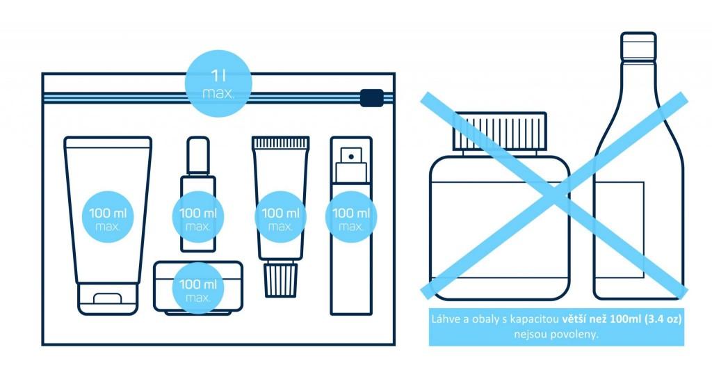 Regule pro tekutiny v příručním zavazadle