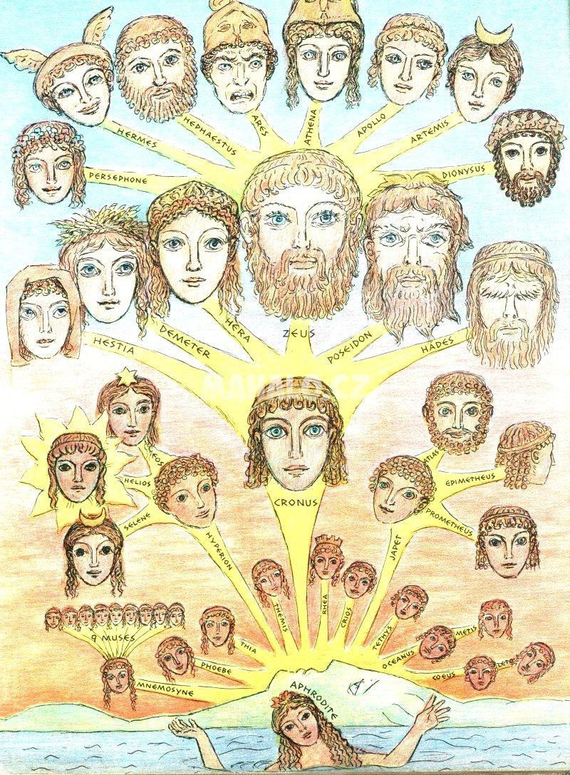 Přehled řeckých bohů